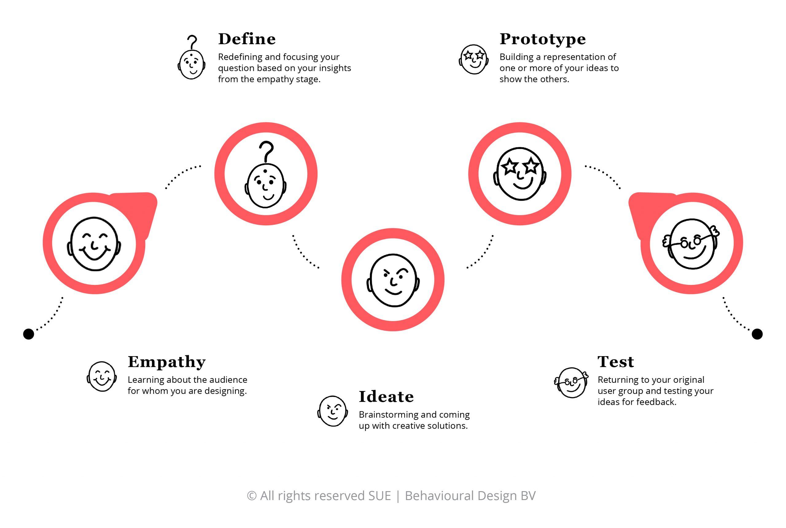 Design thinking: wat is het?