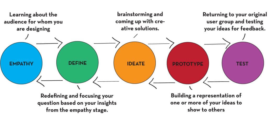 This image describes the process of design thinking