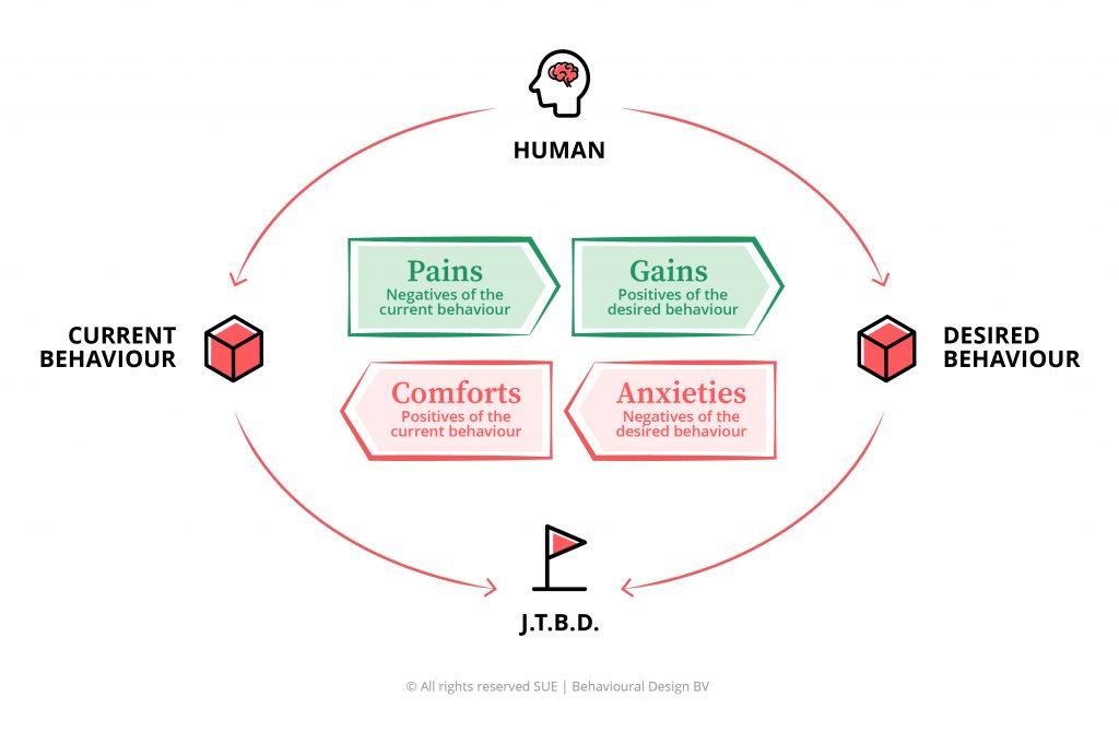 The SUE Influence Framework© Explained